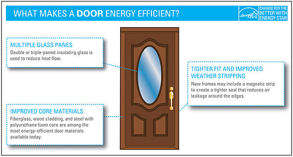 Energy star windows toronto energy saving windows energy for Energy efficient replacement windows